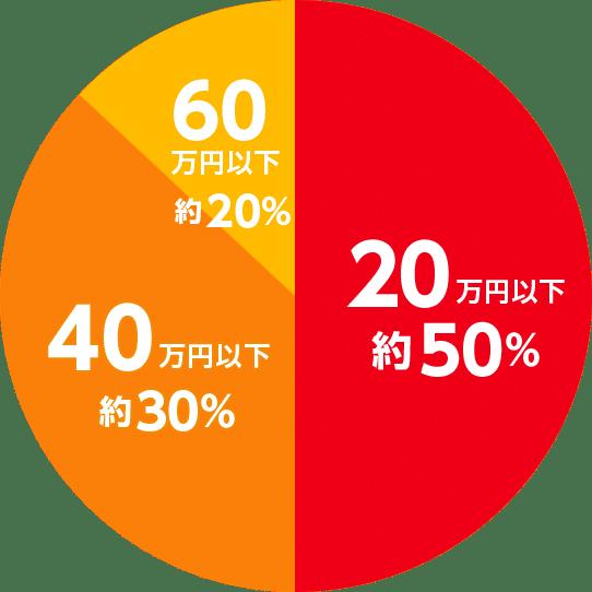 足立区リフォームセンターのトイレリフォームの価格帯
