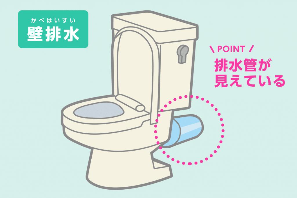 壁排水のトイレは排水管が見える