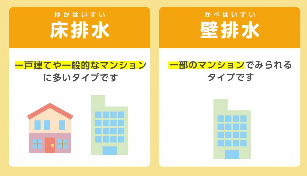 床排水・壁排水はどちらが多いの?