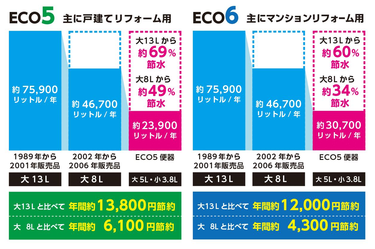 超節水 ECO5/ECO6