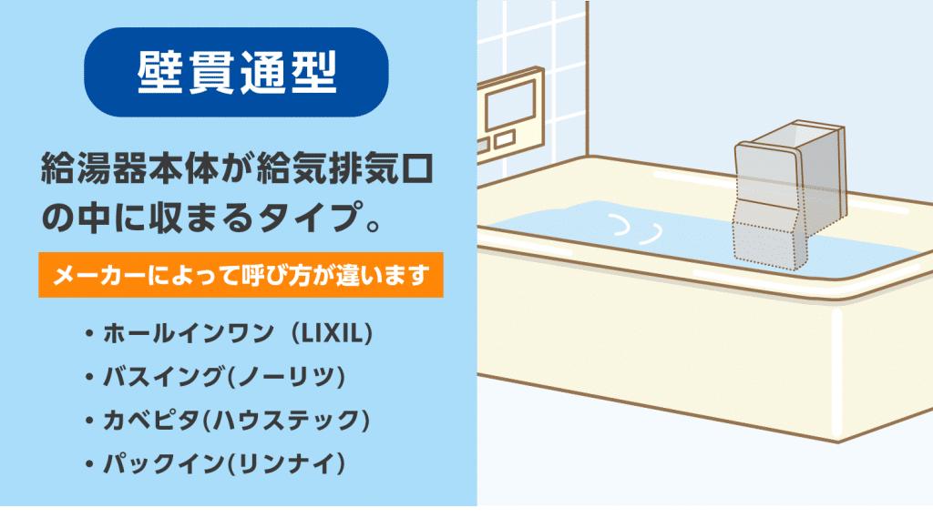 「壁貫通型給湯器」タイプの浴槽